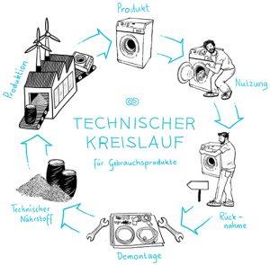 Circular Economy technischer Kreislauf